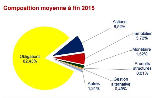 Composition moyenne des fonds euros des contrats d'assurance vie au 31/12/2015 par goodmoneyforvalue