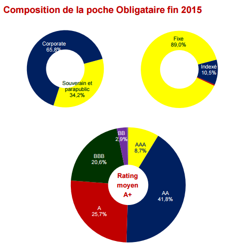 composition partie obligataire fonds euros 2015