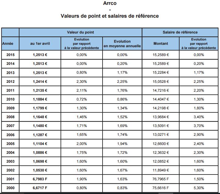 baisse des retraites de 18 n est ce pas exag 233 r 233 la v 233 rit 233 sur la baisse des pensions