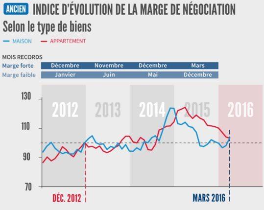 evolution marge négociation prix immobilier