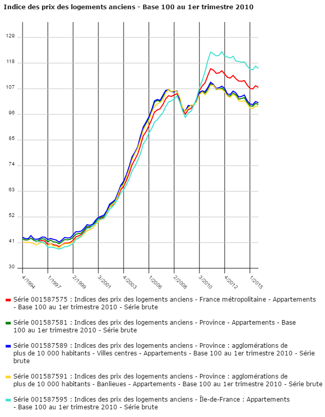 indice prix immobilier france paris province