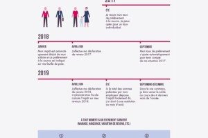 Les conséquences du prélèvement à la source sur la défiscalisation 2018 (crédit et réduction d'impôt, Perp, Madelin)