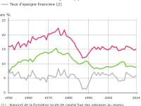 Statistiques sur la composition du patrimoine des Français. Quelle évolution du taux d'épargne ?