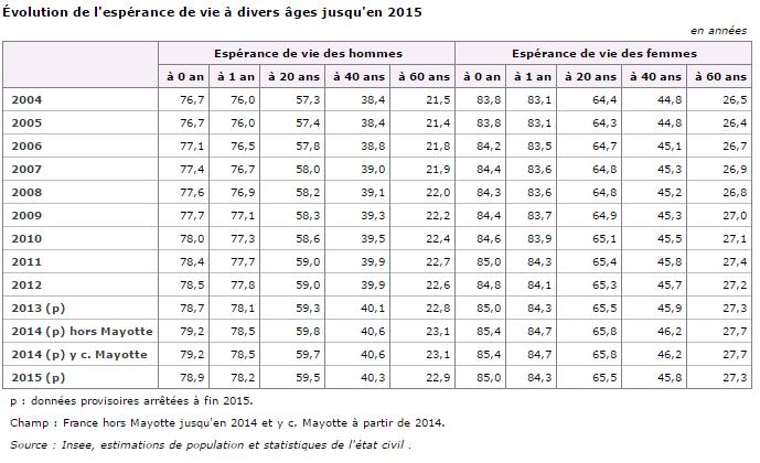 L assurance vie et l pargne retraite en d sh rence c est 12 milliards d euros spoli s aux - Table esperance de vie viager ...