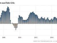 Quelles conséquences d'un retour de l'inflation sur les prix de l'immobilier ?