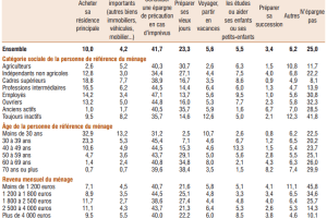 Quelle est la composition du patrimoine des Français ? Pourquoi les épargnants ne prennent ils pas de risque ?