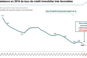2016, l'année du retour en force de l'immobilier. Les statistiques du marché 1er semestre 2016