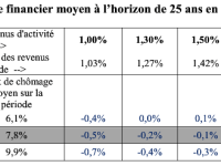 La retraite par répartition serait elle sauvée ? L'équilibre du système dès 2025 selon le COR.