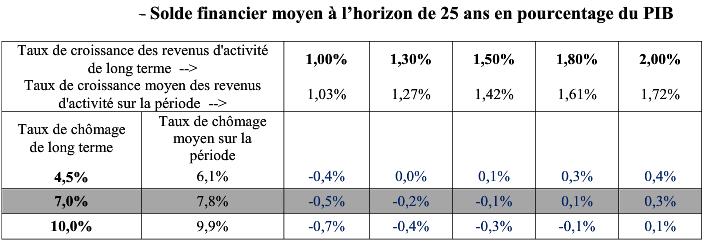 équilibre retraite par répartition taux de chômage et croissance