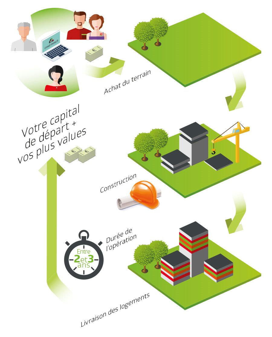 focntionnement crowdfunding immobilier