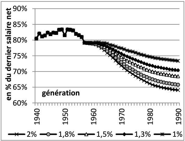 taux de remplacement retraite SMIC