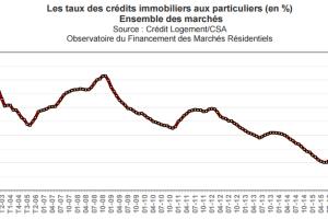 Les taux de crédit immobilier toujours plus bas en ce moment. Profitez en pour investir ou renégocier votre crédit !