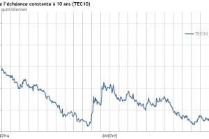 Qui de la déflation ou des banques centrales est à l'origine des taux bas et négatifs ?
