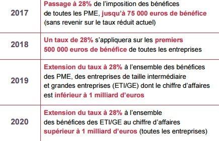 Réduction impôt société 2017 28