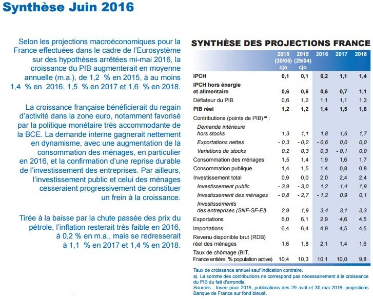 projection banque de france inflation