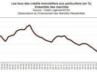 Quel Est Le Credit Immobilier Type En Septembre 2016 Duree Taux