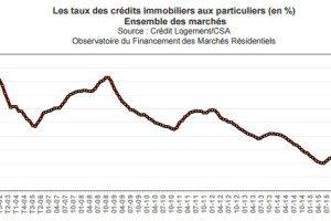 Meilleur taux de crédit immobilier – Octobre 2016 : Les taux immobilier peuvent ils rester bas malgré l'inflation ?