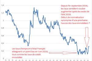 Taux immobilier : Faut il craindre une (légère) hausse des taux de crédit ?