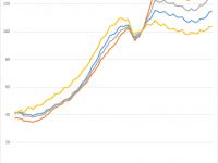 Quelle baisse des prix de l'immobilier à cause de la hausse des taux de crédit immobilier ?
