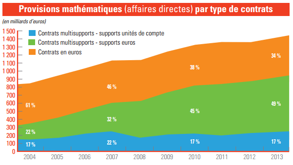 repartition-fonds-euros-uc-sur-encours