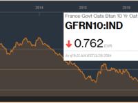 Evolution du taux d'emprunt de l'état Français depuis 5 ans