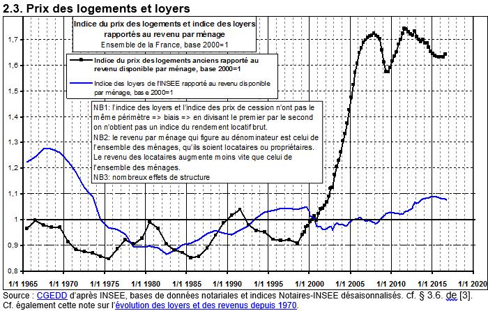 prix-des-logements-et-loyers