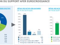 Assurance vie : Quelle est la composition des contrats Eurocroissance ?