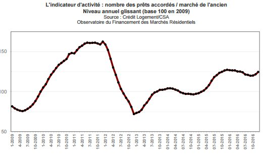 dynamisme-marche-ancien-credit-immobilier-janvier-2017