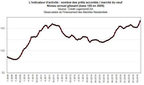 dynamisme-marche-neuf-credit-immobilier-janvier-2017