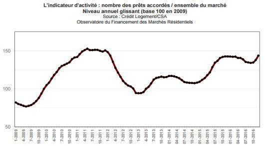 marche-immobilier-transaction-janvier-2017