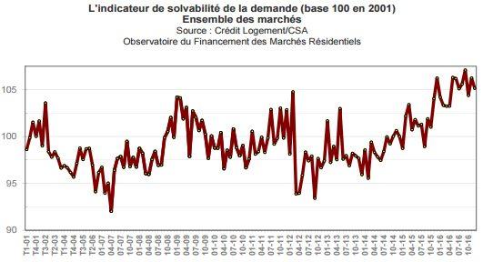 solvabilite-emprunteur-immobilier-janvier-2017