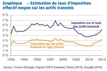 taux-imposition-succession