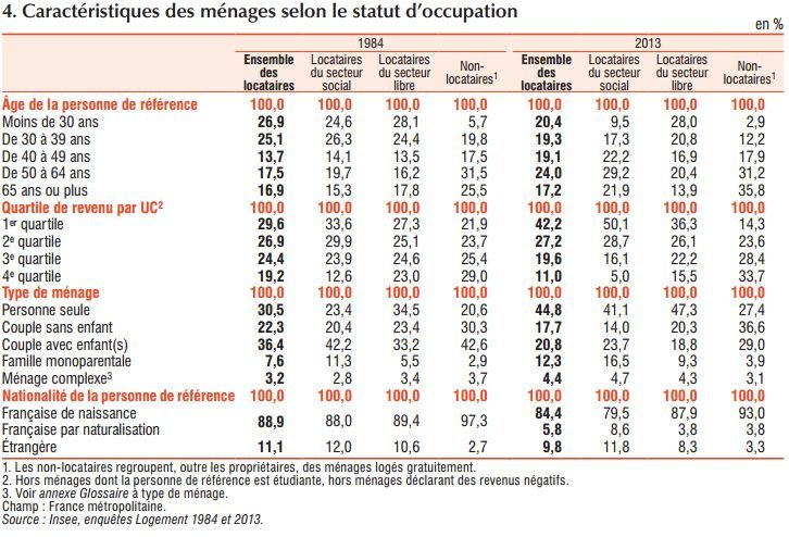 Le Logement En France En 2017 Statistiques Detaillees Pour