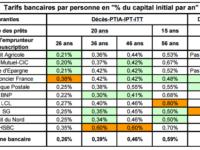 Comparatif 2017 des tarifs d'assurance de prêt des banques Vs délégation assurance emprunteur