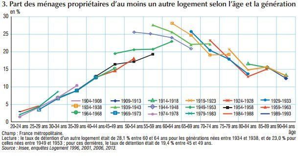 detention-location-secondaire-selon-age