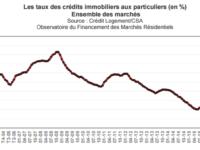 Quel est le crédit immobilier moyen en Février 2017 – Taux moyen en hausse (+0.07), apport, durée moyenne