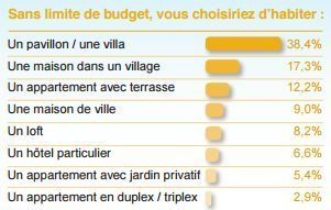 preference-maison-vs-appartement