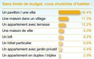 Les Français Plébiscitent Plus Que Jamais La Maison Individuelle (71% En  2016 Contre 58% En 2011).