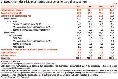 repartition-des-residences-selon-type-doccupation