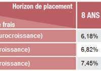 Eurocroissance : Quel rendement de l'assurance vie Eurocroissance ? Comment calculer la valeur du contrat ?