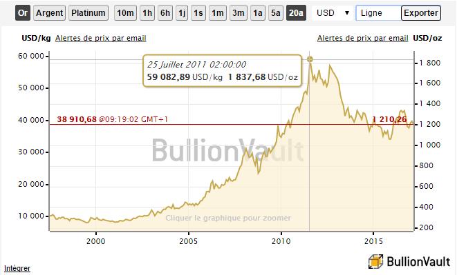 cours-de-lor-depuis-2000