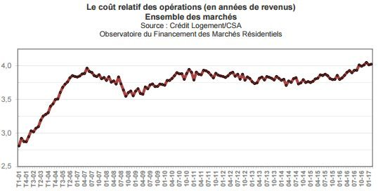 cout-total-operation-credit-immobilier