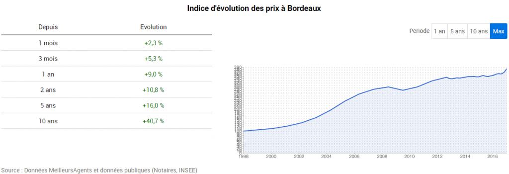 prix-de-limmobilier-bordeaux-depuis-2007
