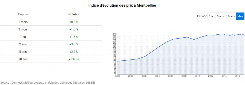 prix-de-limmobilier-montpellier-depuis-2007