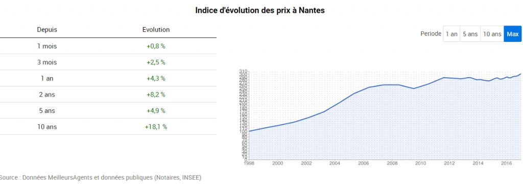 prix-de-limmobilier-nantes-depuis-2007