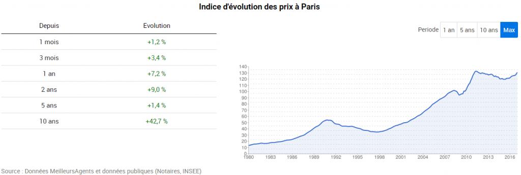 prix-de-limmobilier-paris-depuis-2007