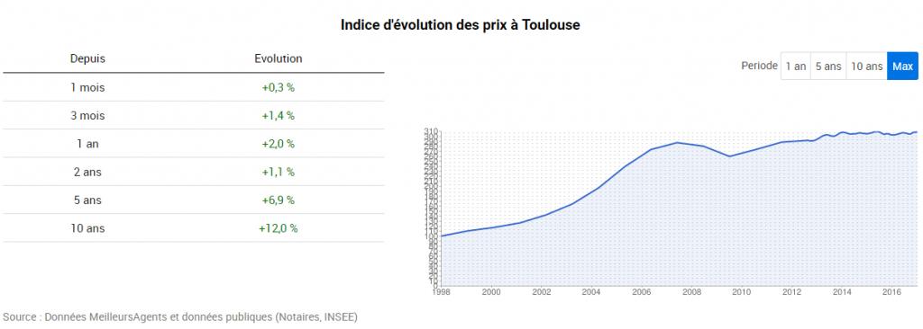 prix-de-limmobilier-toulouse-depuis-2007