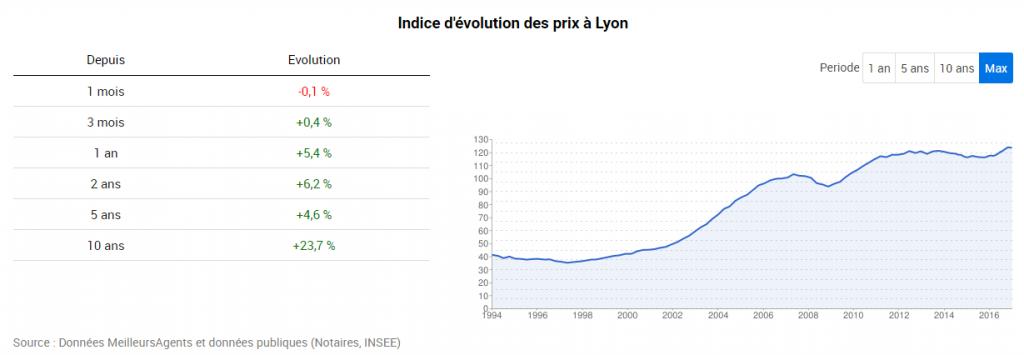 prix-de-limmobilier-lyon-depuis-2007