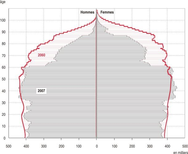 pyramide-des-ages-2007-2060