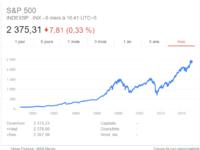 Est ce le bon moment pour investir sur le CAC40 ? Obligation ? Cash is King ? Or ?